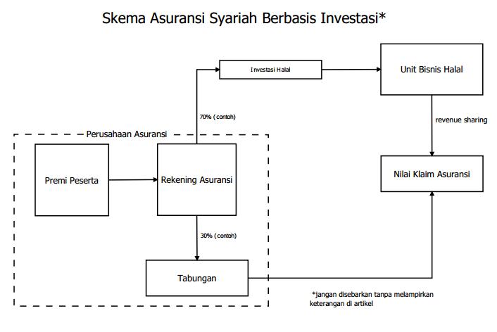 Asuransi Berbasis Investasi