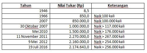 tabel dinar ke rupiah