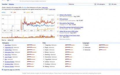 Google Trends: Tool Keren Untuk Riset Pasar Mini