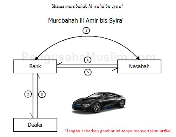 Skema murabahah lil wa'id bis syira'